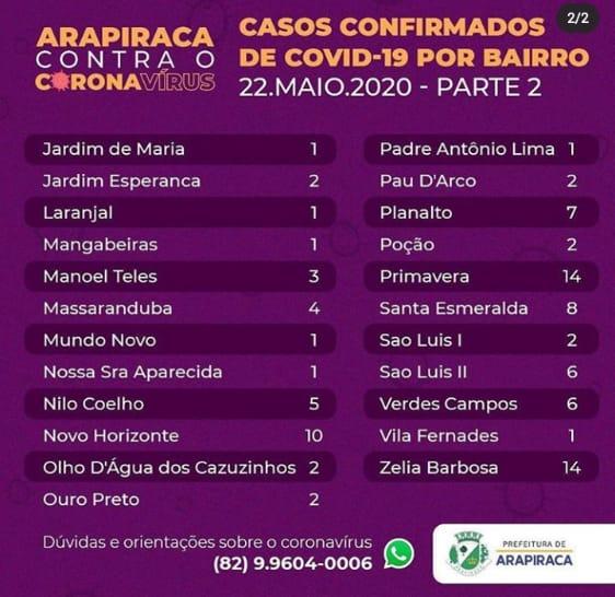 Arapiraca registra 63 novos casos nas últimas 24 horas e já conta com 12 óbitos